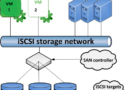 What is iSCSI ?
